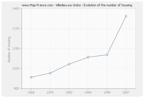 Villedieu-sur-Indre : Evolution of the number of housing