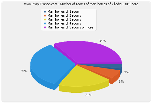 Number of rooms of main homes of Villedieu-sur-Indre