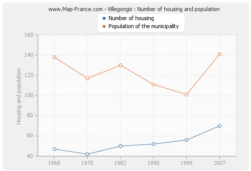 Villegongis : Number of housing and population