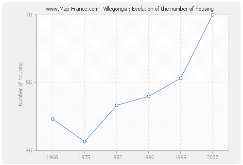Villegongis : Evolution of the number of housing
