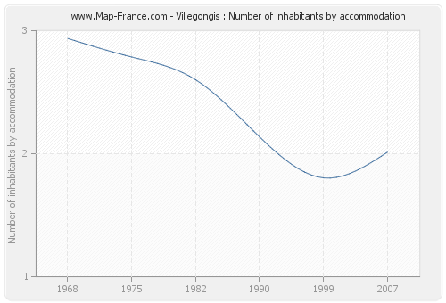 Villegongis : Number of inhabitants by accommodation