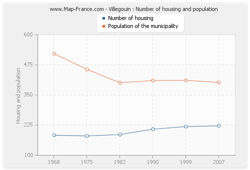 Villegouin : Number of housing and population