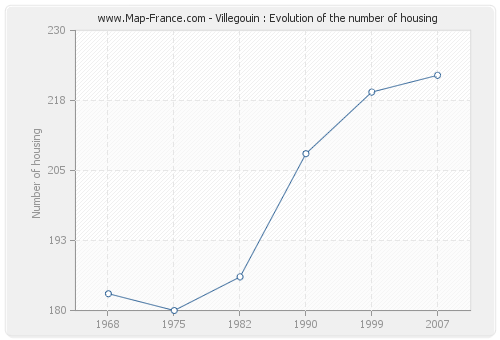 Villegouin : Evolution of the number of housing