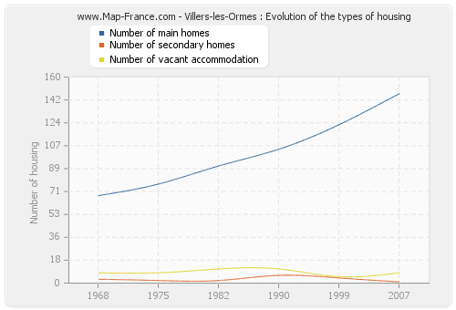 Villers-les-Ormes : Evolution of the types of housing