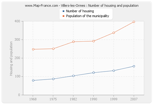 Villers-les-Ormes : Number of housing and population