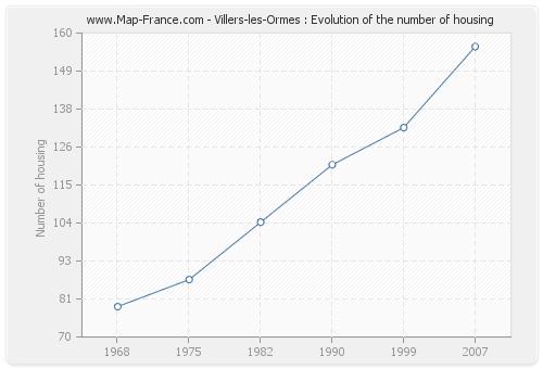 Villers-les-Ormes : Evolution of the number of housing