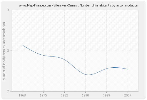 Villers-les-Ormes : Number of inhabitants by accommodation