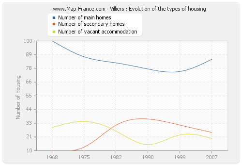 Villiers : Evolution of the types of housing