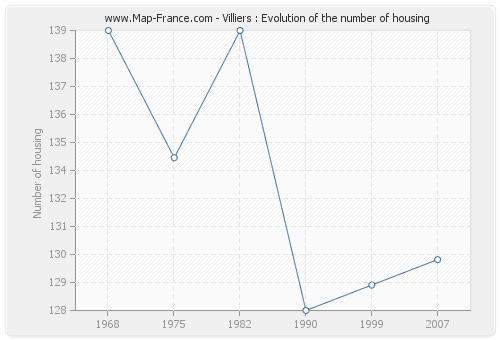 Villiers : Evolution of the number of housing