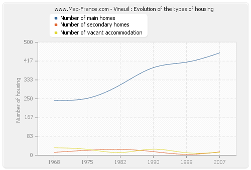Vineuil : Evolution of the types of housing