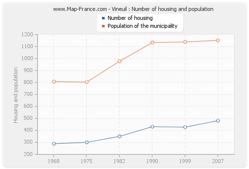 Vineuil : Number of housing and population