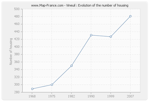 Vineuil : Evolution of the number of housing