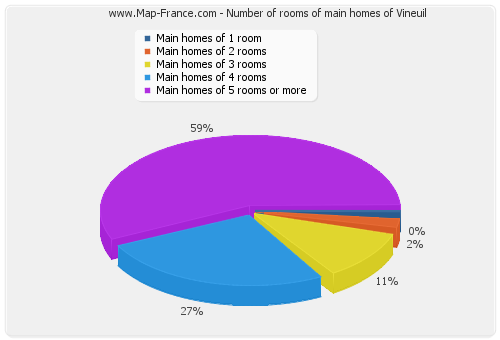 Number of rooms of main homes of Vineuil