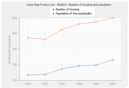 Bridoré : Number of housing and population