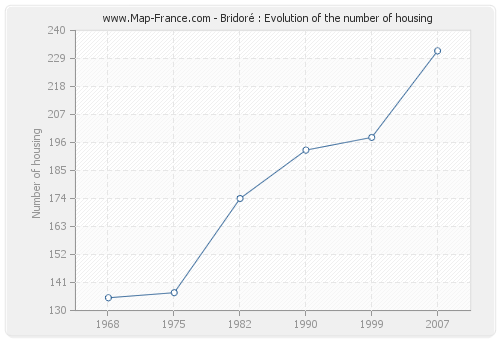 Bridoré : Evolution of the number of housing