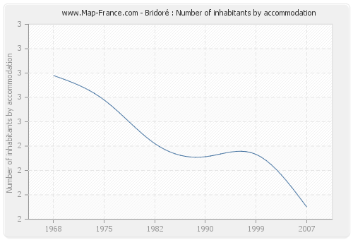 Bridoré : Number of inhabitants by accommodation