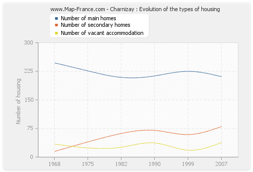 Charnizay : Evolution of the types of housing