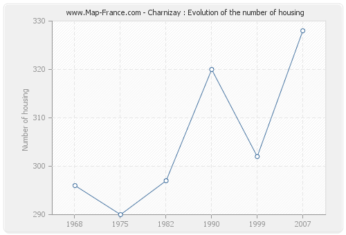 Charnizay : Evolution of the number of housing