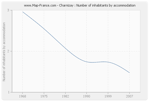 Charnizay : Number of inhabitants by accommodation
