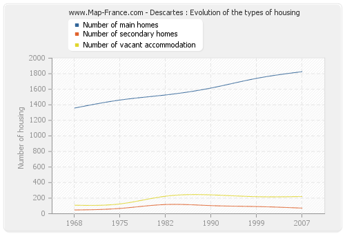 Descartes : Evolution of the types of housing