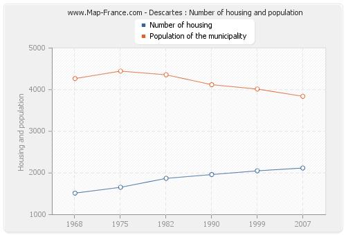 Descartes : Number of housing and population