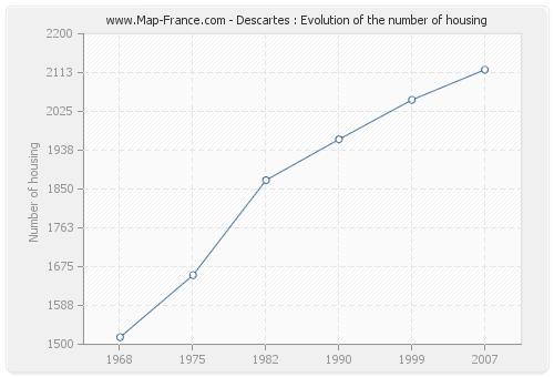 Descartes : Evolution of the number of housing