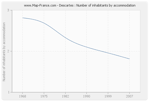 Descartes : Number of inhabitants by accommodation