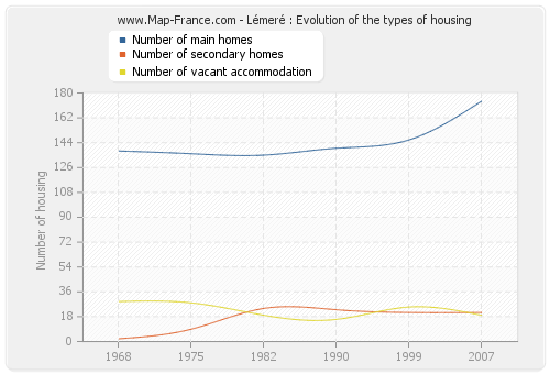 Lémeré : Evolution of the types of housing