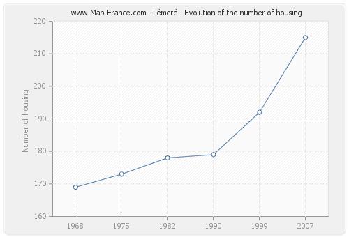 Lémeré : Evolution of the number of housing
