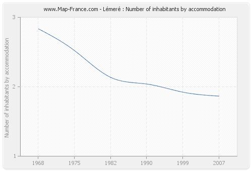 Lémeré : Number of inhabitants by accommodation