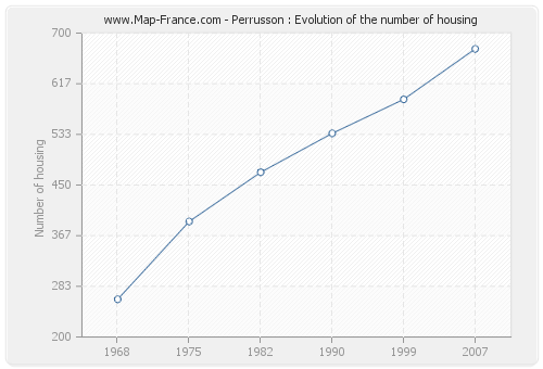 Perrusson : Evolution of the number of housing