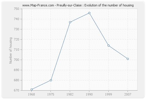 Preuilly-sur-Claise : Evolution of the number of housing