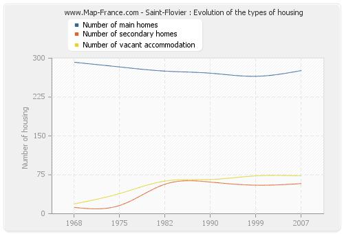 Saint-Flovier : Evolution of the types of housing