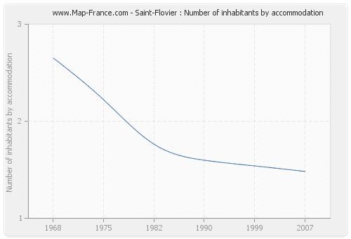 Saint-Flovier : Number of inhabitants by accommodation