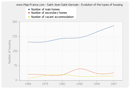 Saint-Jean-Saint-Germain : Evolution of the types of housing