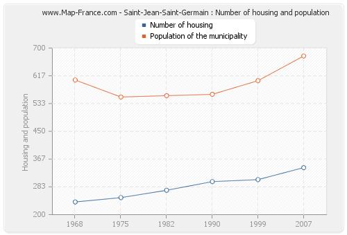 Saint-Jean-Saint-Germain : Number of housing and population