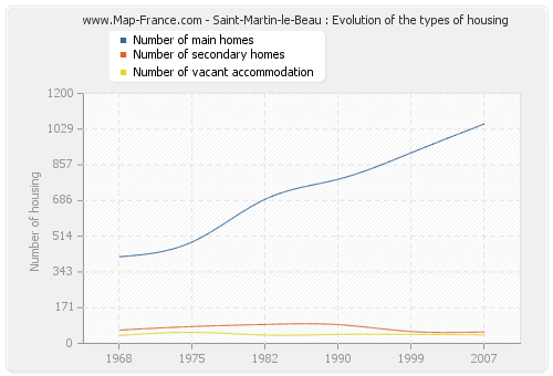 Saint-Martin-le-Beau : Evolution of the types of housing