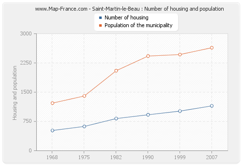 Saint-Martin-le-Beau : Number of housing and population