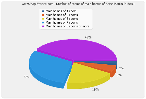 Number of rooms of main homes of Saint-Martin-le-Beau