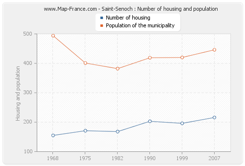 Saint-Senoch : Number of housing and population