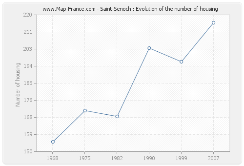 Saint-Senoch : Evolution of the number of housing