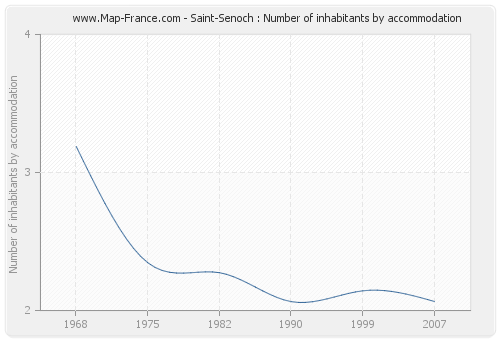 Saint-Senoch : Number of inhabitants by accommodation
