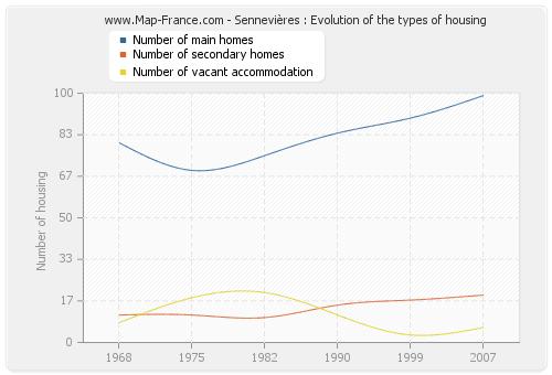 Sennevières : Evolution of the types of housing