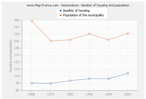 Sennevières : Number of housing and population