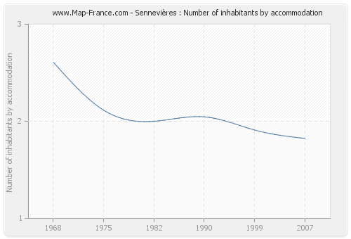 Sennevières : Number of inhabitants by accommodation
