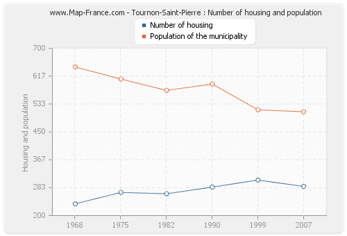 Tournon-Saint-Pierre : Number of housing and population