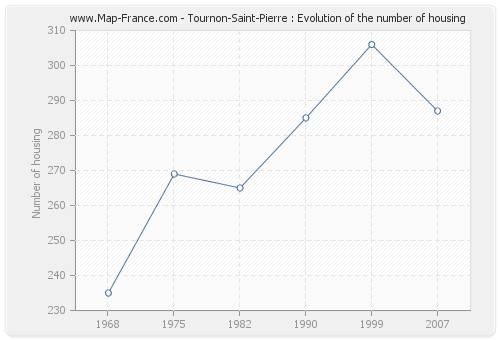 Tournon-Saint-Pierre : Evolution of the number of housing