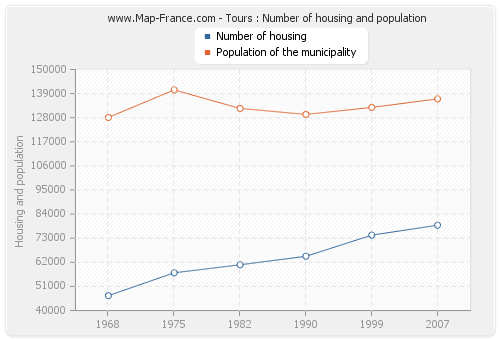 Tours : Number of housing and population
