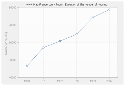 Tours : Evolution of the number of housing