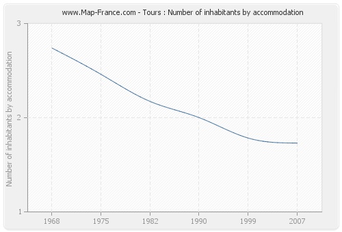Tours : Number of inhabitants by accommodation